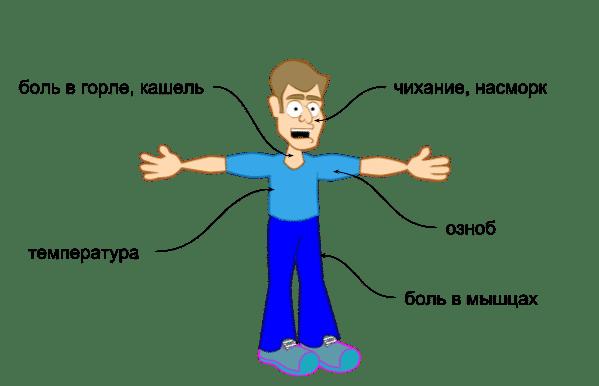 общие симптомы ОРВИ